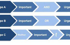 a b c time management method