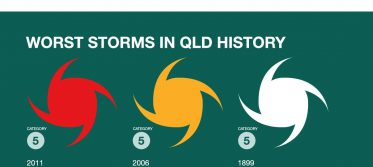 SunCorp InfoGraphic Storms v2 2copy